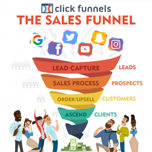 The Real Concept of A Sales Funnels